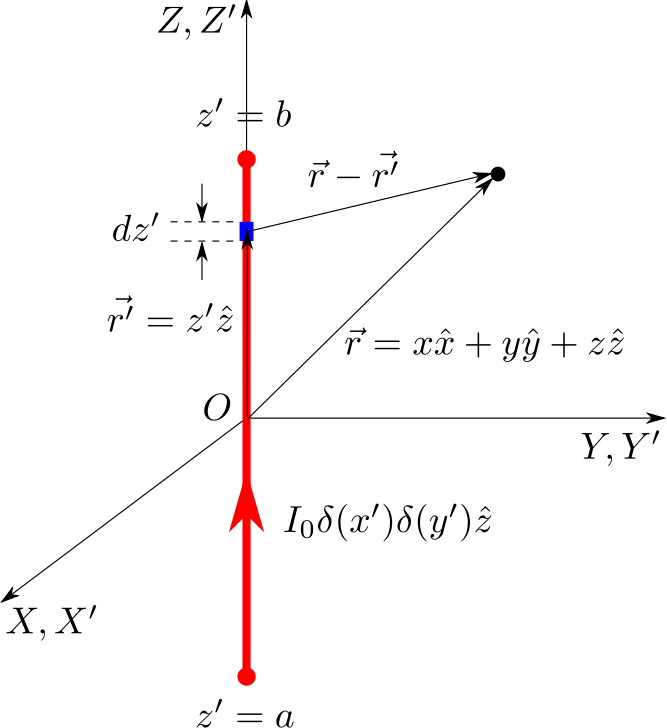 Finite Current Carrying Conductor