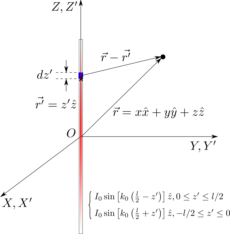 Dipole Antenna Current