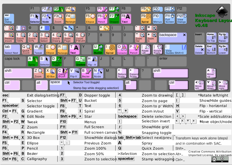 Inkscape Keyboard Layout v0.48.4