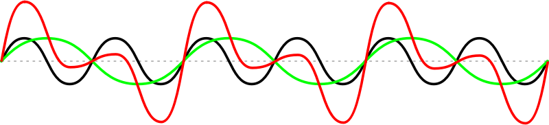 Sine wave addition