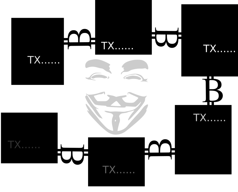 Bitcoin Blockchain and Guy Fawkes mask