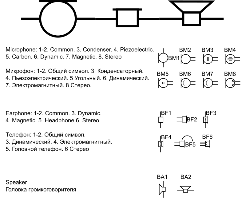 GOST Electronic Symbols: Electroacoustic devices outlines