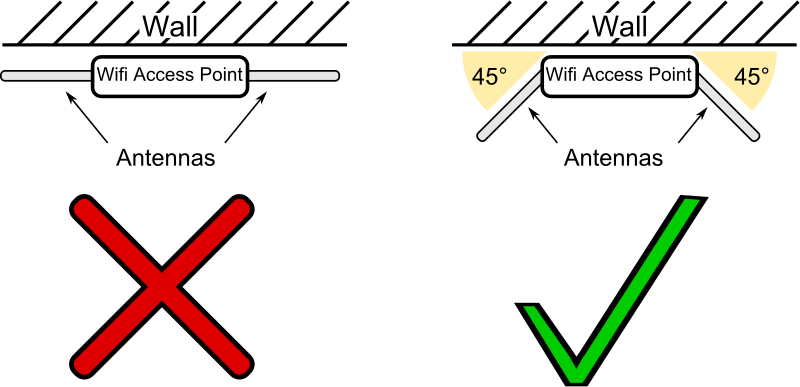 Wifi Access Point schema and antennas position