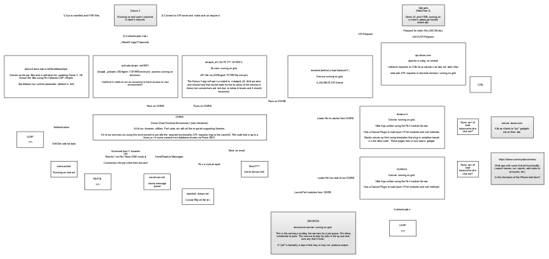 Donor Application Flow 2