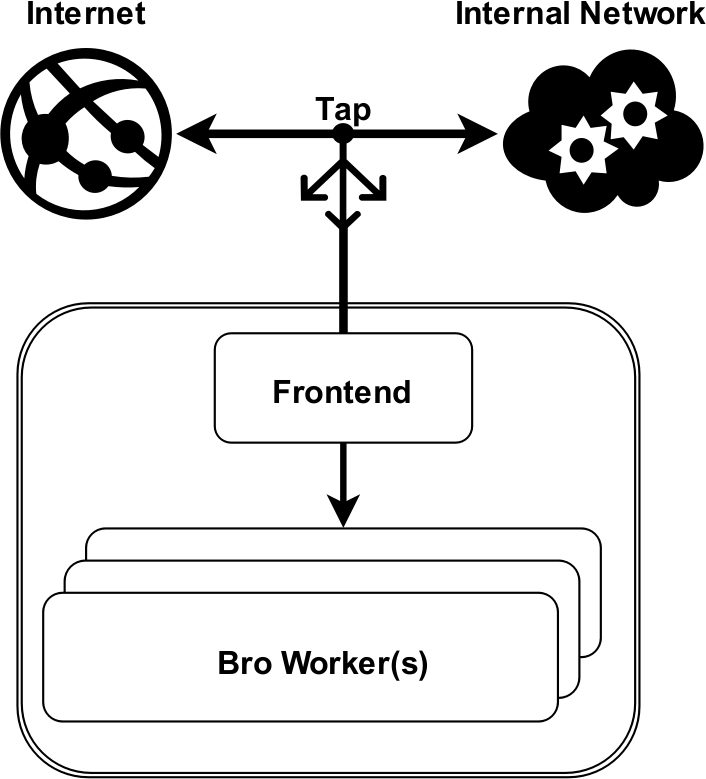 bro-overview graph