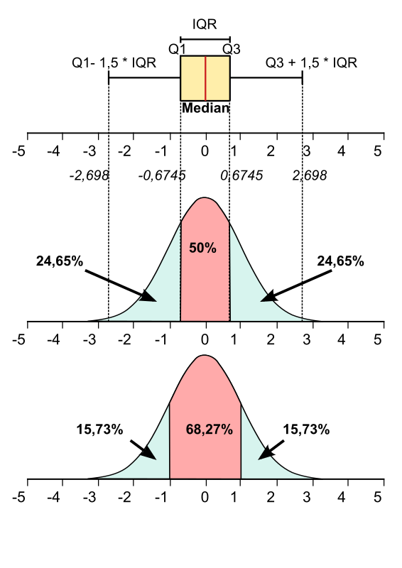 Normal/Gaussian distribution curve with boxplot type diagram