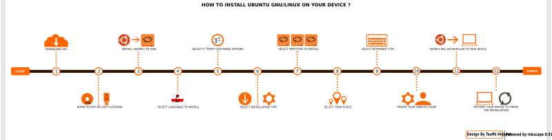 How to Install Ubuntu GNU/Linux on Your Device ?