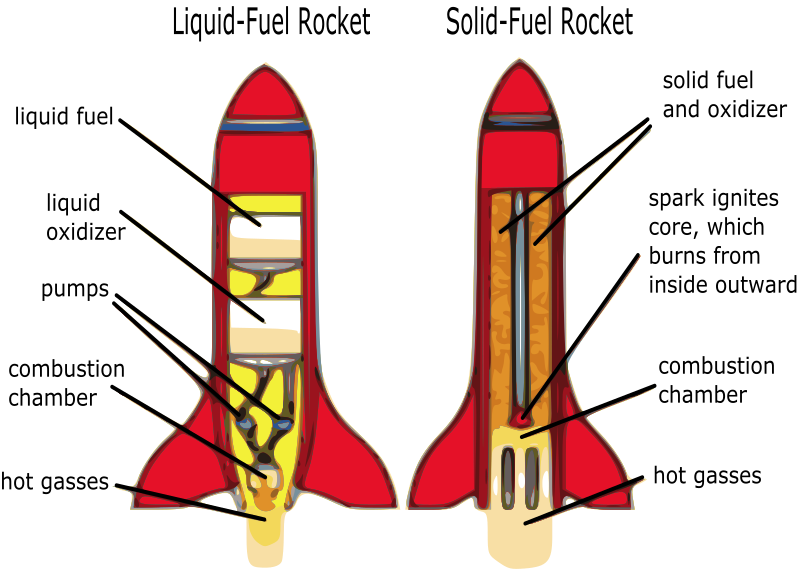 Rocket Diagram