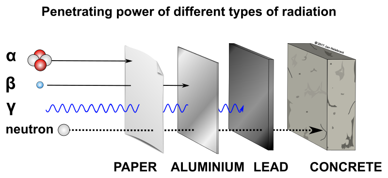 Penetrating power of different types of radiation - alpha, beta, gamma and neutrons