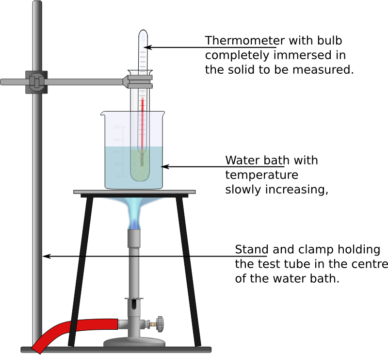 Experiment to determine the melting temperature