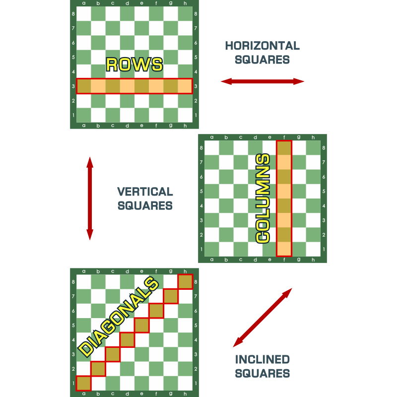 Rows - Columns and Diagonals - Chessboard