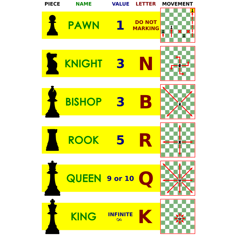 Chess Pieces Value