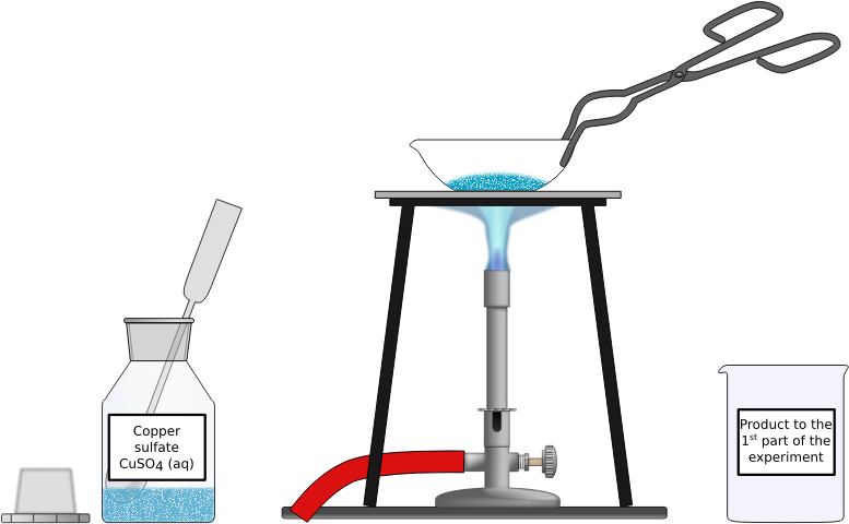 Heating of hydrous copper sulfate