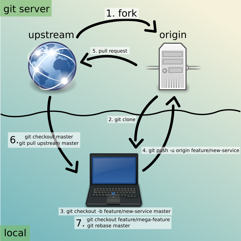 Git opensource workflow
