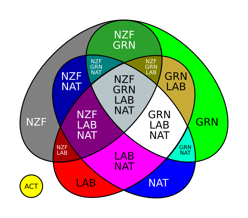 Venn diagram of potential NZ governments