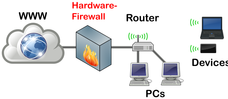 external firewall