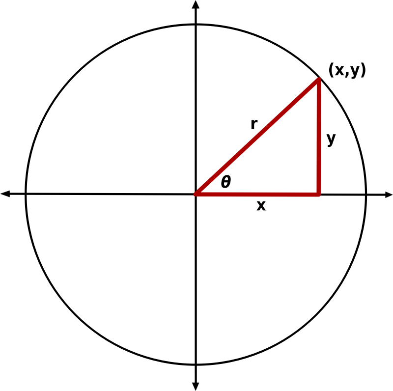 Triangle Standard Position