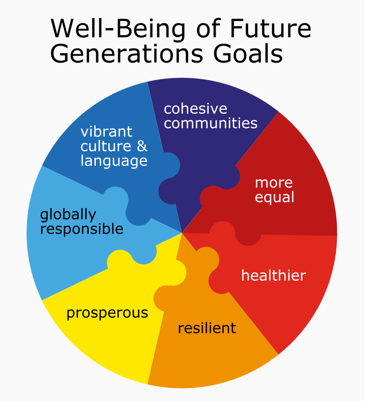 Goals of the Well-Being of Future Generations Act