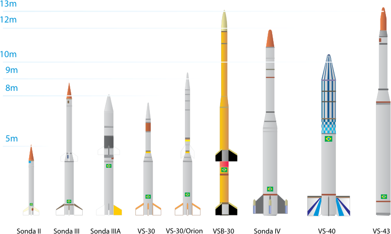 Sounding Rockets Of Brazilian Space Agency