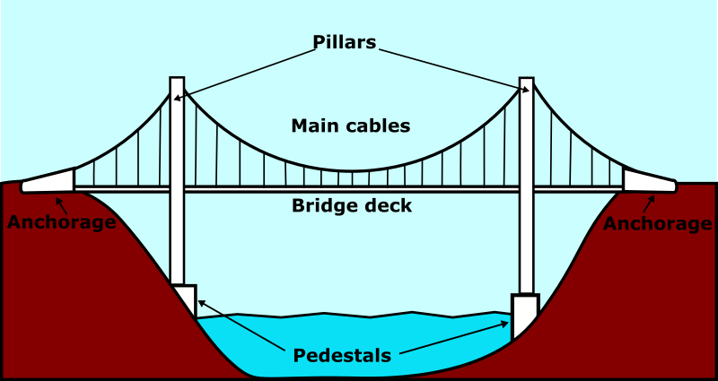 Suspension Bridge - English
