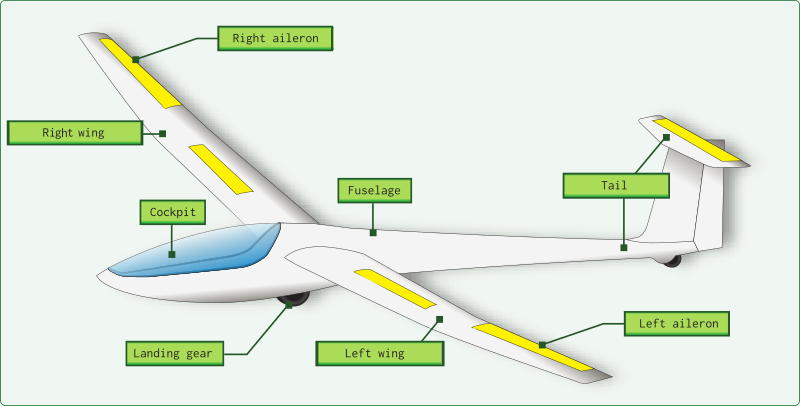 Components of a Glider