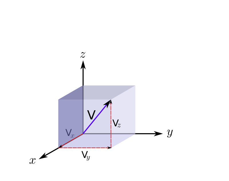 3D velocity vector in cartesian coordinates