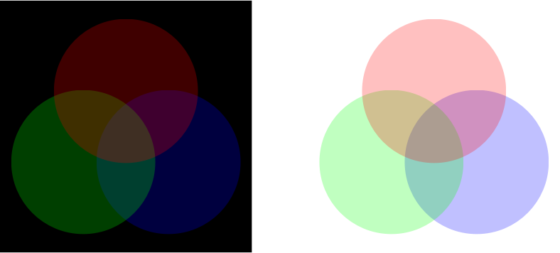 Red Blue Green Venn Diagram