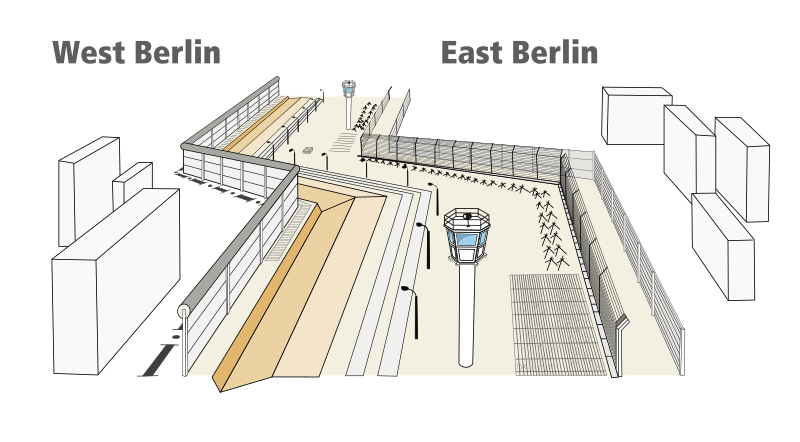 Structure of Berlin Wall