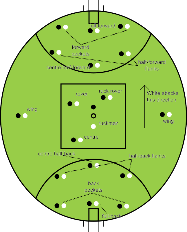Aussie Rules Positions