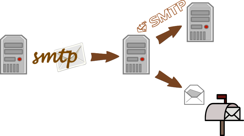 SMTP MTA receive email