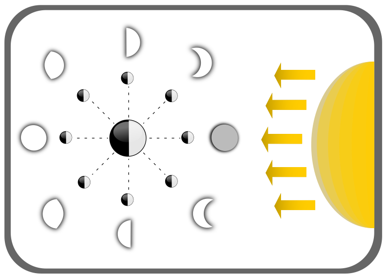 Diagram of Moon faces