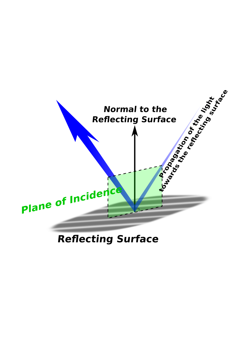 Plane Of Incidence
