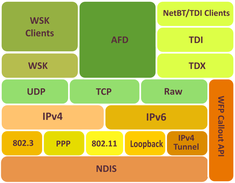 MS TCP/IP Stack by pgbrandolin - MS TCP/IP Protocol Stack