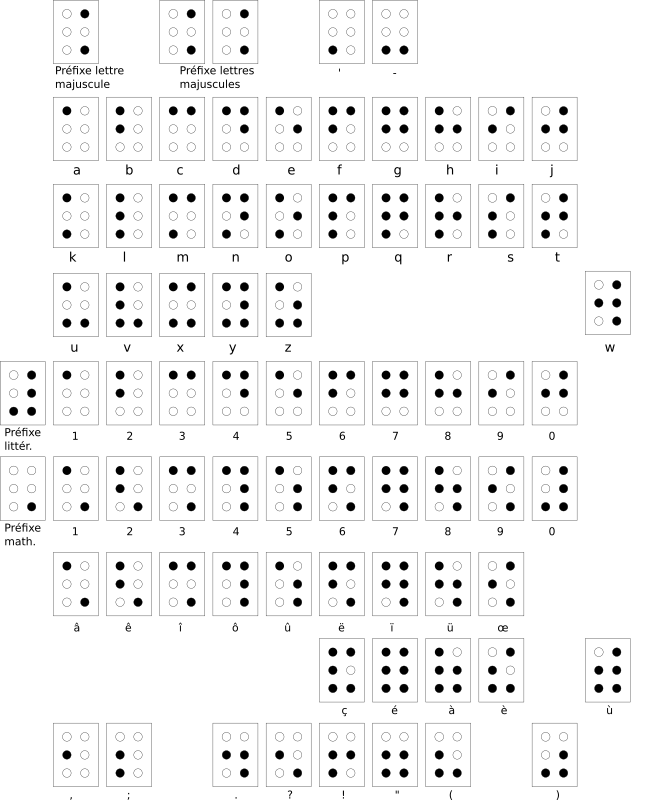 Braille alphabet francais by Cosinus - reference: http://fr.wikipedia.org/wiki/Alphabet_Braille (Public Domaine)