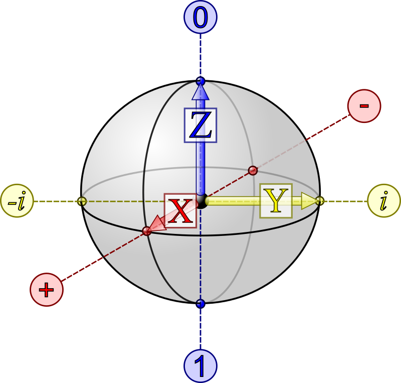 Qubit Bloch Sphere by gcross - A labeled drawing of the qubit Bloch sphere, which represents the (pure) state space of a single qubit.