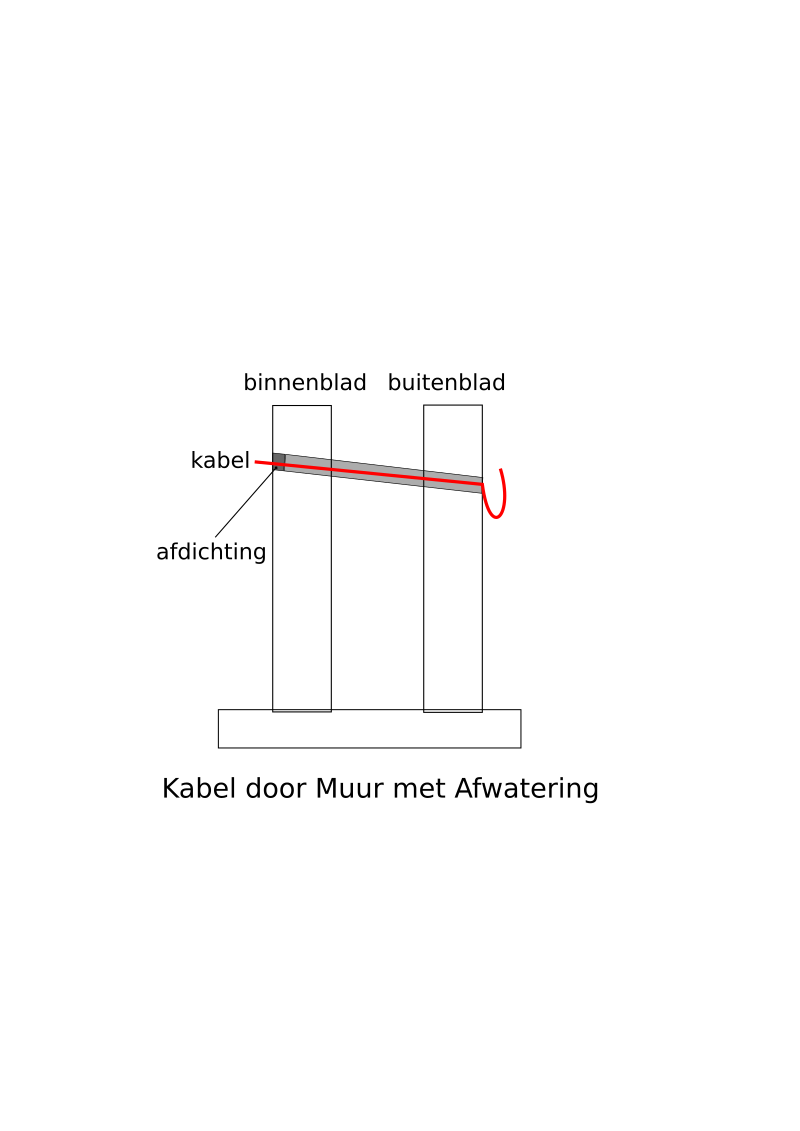 Kabel door Muur by rickvanderzwet - A diagram of a cable running through a wall.