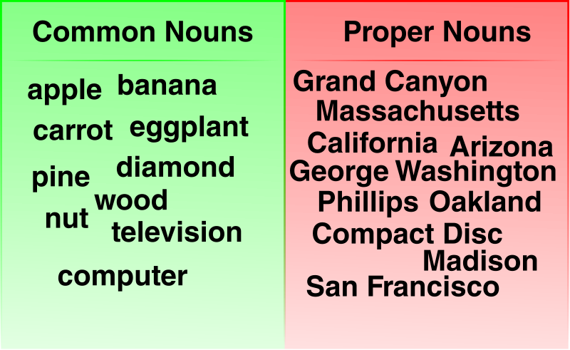 Common and Proper Noun Examples by jhnri4