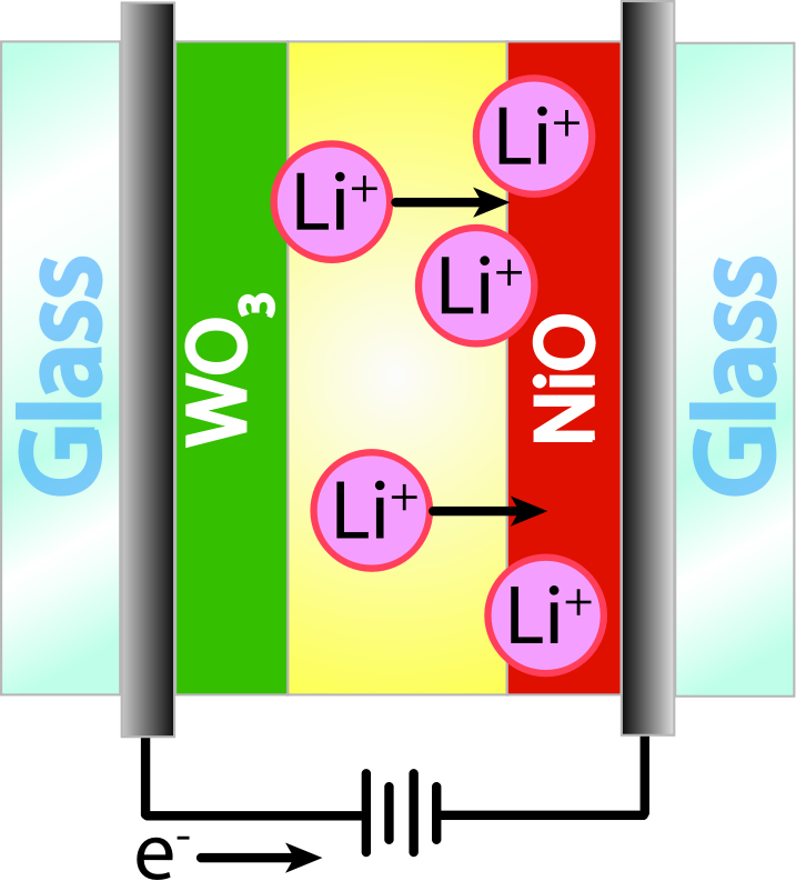 Electrochromic Window- Opaque by sunblaed - An electrochromic window assembly in the opaque state. Both the tungsten oxide (WO3) and nickel oxide (NiO) are opaque. The current of negative electrons towards the NiO electrode is balanced by the migration of Li+ ions towards the NiO electrode.