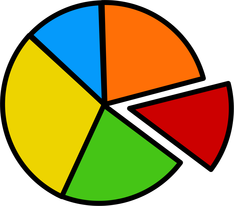 pie chart by mcol -