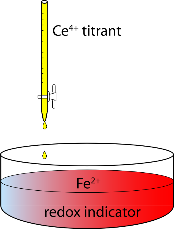 Redox Titration Apparatus of Ferrous Ions by Ceric Ions by sunblaed - An apparatus to determine oxidation/reduction capacity of a solution using a color-changing redox indicator. In this case ceric (Ce 4+) ions at a known concentration are added to and oxidize the ferrous (Fe 2+) ions.