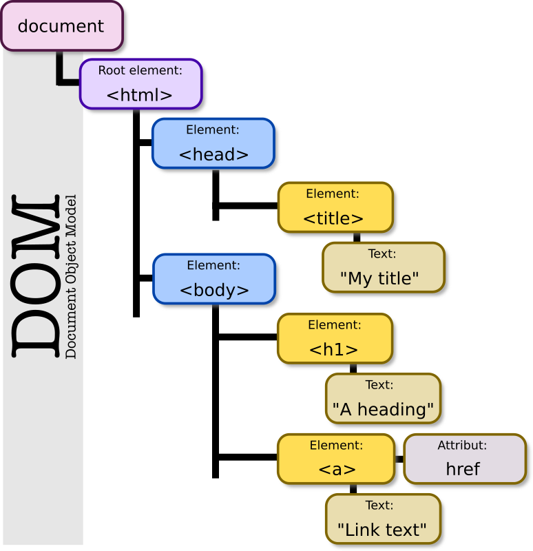 DOM-model by Eggib - The Document Object Model for eg. web pages and javascript (ECMAscript)