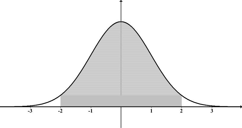 Normal distn shaded inside 2s by oderwald - Standard Normal distribution with shading between -2 and 2