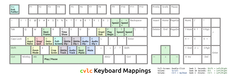 Keyboard mappings for clvc by Todd Partridge - Gen2ly - Keyboard mappings for clvc.