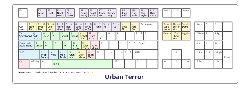 Urban Terror Keyboard Mappings by Todd Partridge - Gen2ly