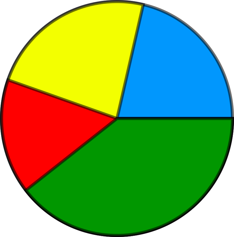 Diagrama de sectores (piechart) by ticam - A diagram of sections from a pie chart