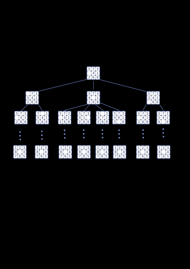 Search space by rendon - An example of search tree using a puzzle.