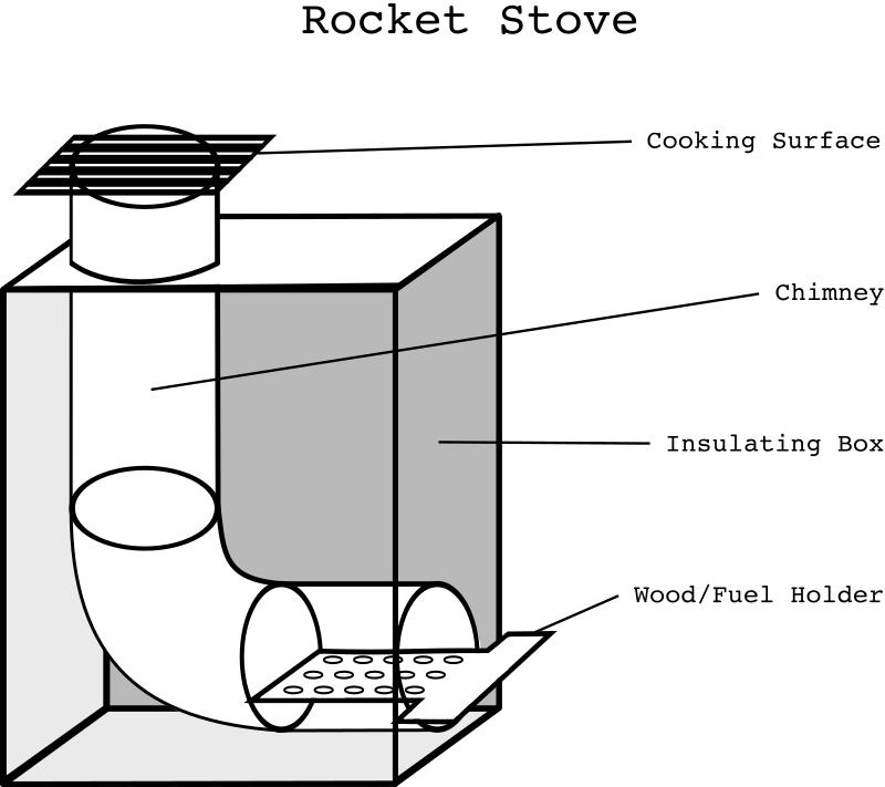 "Rocket Stove by johnpwarren - A generic plan for a ""rocket stove"", for cooking with limited fuel resources."