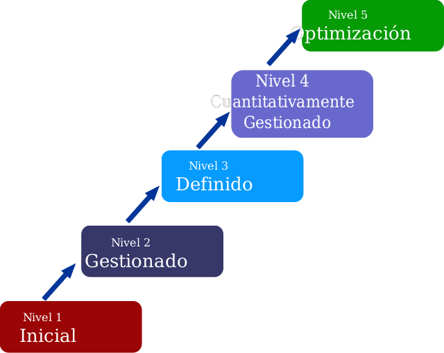 CMMI Levels by rendon - CMMI Levels, Niveles CMMI