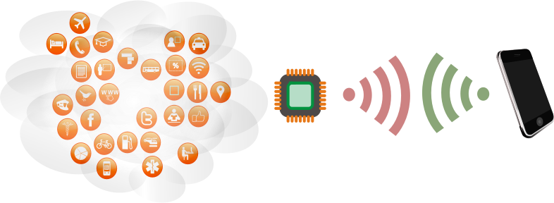 RFID System by EFlower - Scheme that describes wireless non-contact system