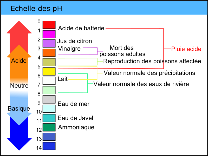 pH 4 by laurent - pH chart